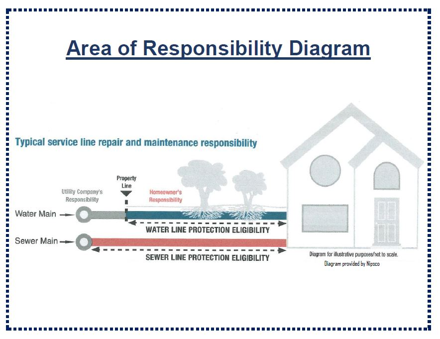 Area of Responsibility Diagram